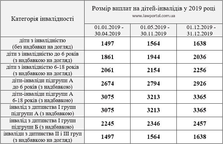 Пенсии по потере кормильца в 2019