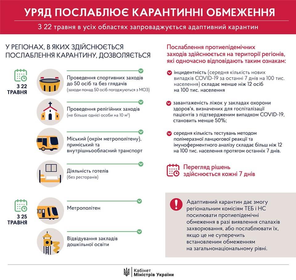 Карантин в Україні продовжили до 22 червня з деякими послабленнями